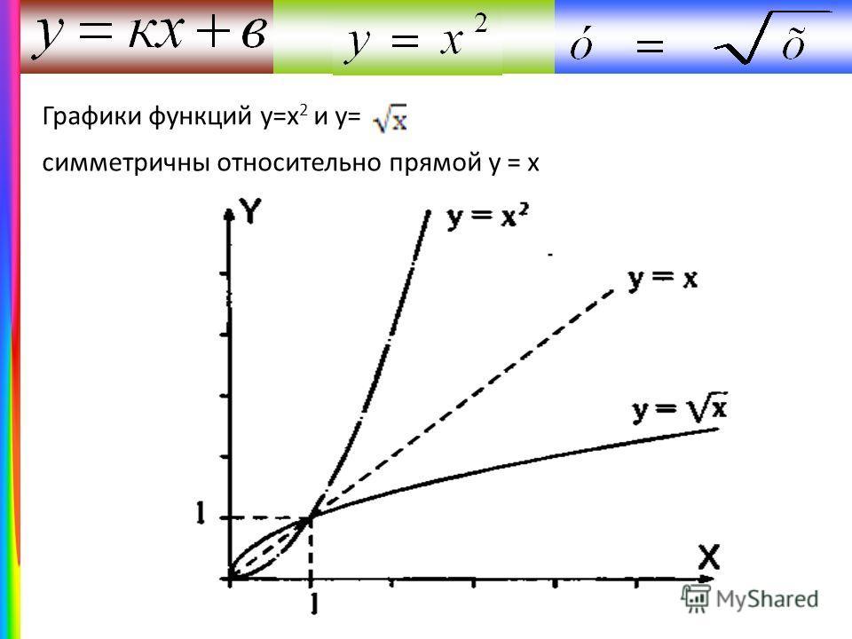 Графики функций у=х 2 и у= симметричны относительно прямой у = х
