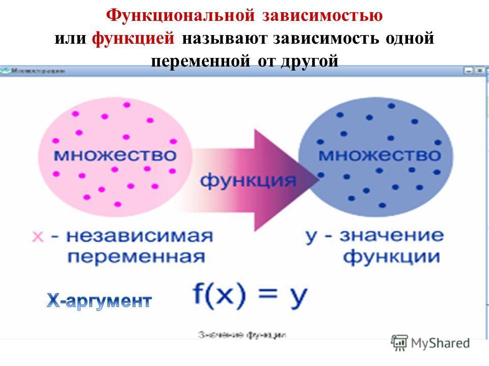 Функциональной зависимостью или функцией называют зависимость одной переменной от другой