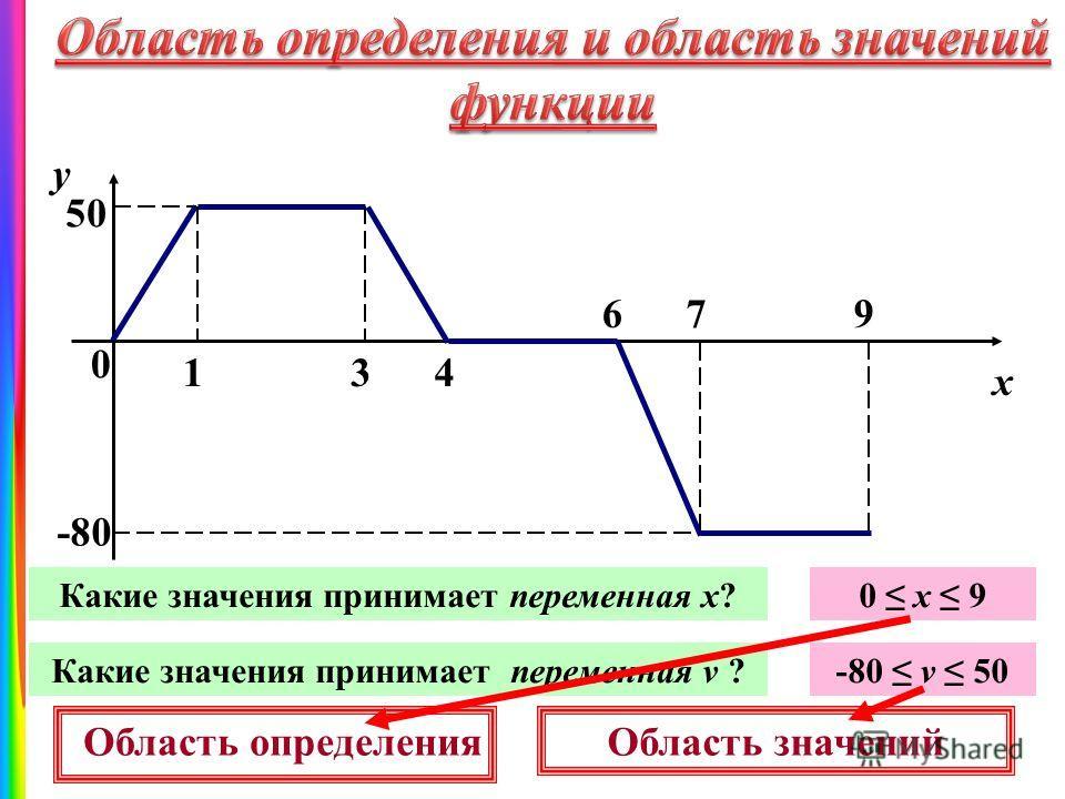 0 134 679 у х 5050 -80 Какие значения принимает переменная х?0 х 9 Какие значения принимает переменная v ?-80 v 50 Область определенияОбласть значений