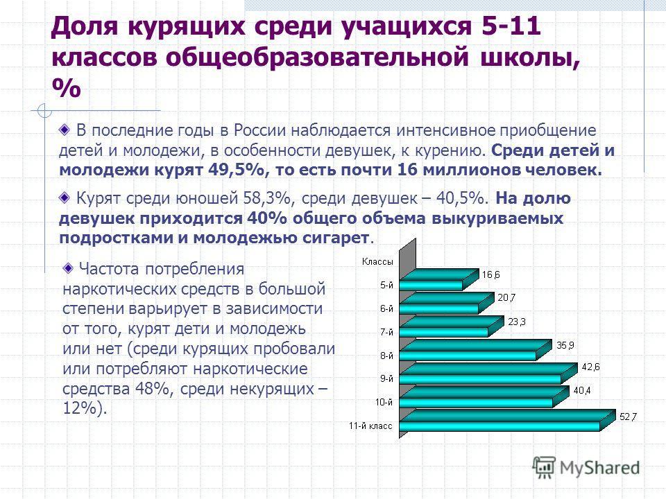 Доля курящих среди учащихся 5-11 классов общеобразовательной школы, % В последние годы в России наблюдается интенсивное приобщение детей и молодежи, в особенности девушек, к курению. Среди детей и молодежи курят 49,5%, то есть почти 16 миллионов чело