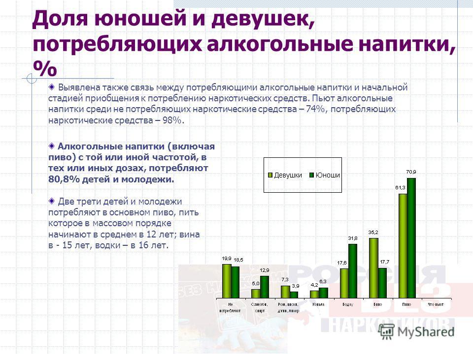 Доля юношей и девушек, потребляющих алкогольные напитки, % Выявлена также связь между потребляющими алкогольные напитки и начальной стадией приобщения к потреблению наркотических средств. Пьют алкогольные напитки среди не потребляющих наркотические с