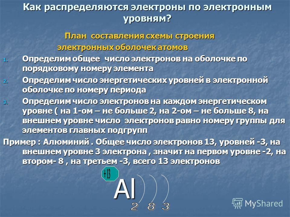 Как распределяются электроны по электронным уровням? План составления схемы строения План составления схемы строения электронных оболочек атомов электронных оболочек атомов 1. Определим общее число электронов на оболочке по порядковому номеру элемент