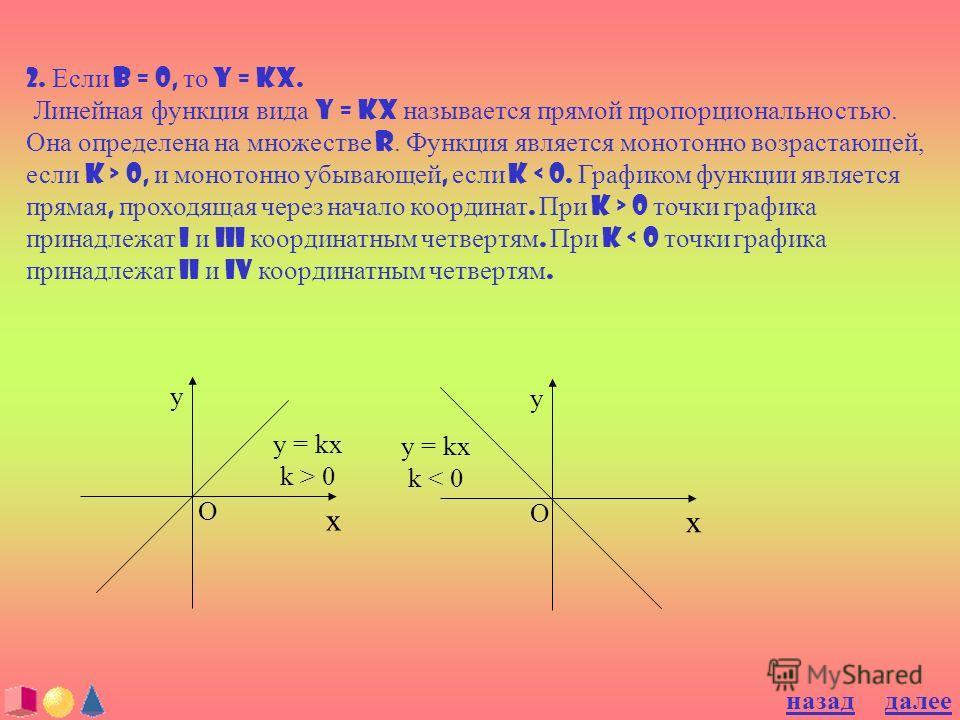 2. Если b = 0, то y = kx. Линейная функция вида y = kx называется прямой пропорциональностью. Она определена на множестве R. Функция является монотонно возрастающей, если k > 0, и монотонно убывающей, если k 0 точки графика принадлежат I и III коорди