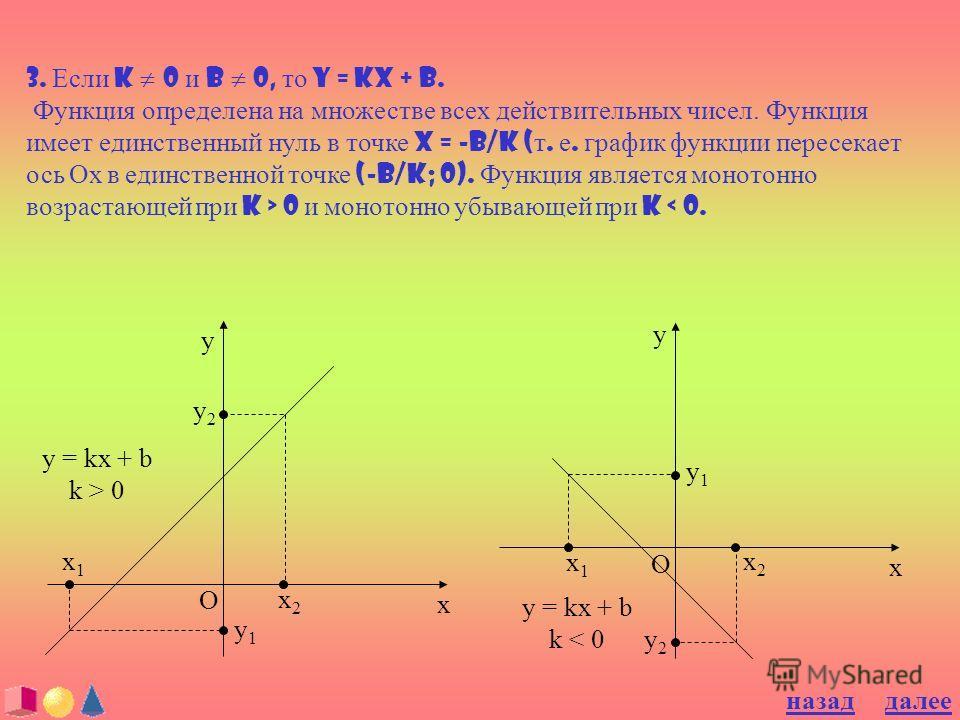3. Если k 0 и b 0, то y = kx + b. Функция определена на множестве всех действительных чисел. Функция имеет единственный нуль в точке x = -b/k ( т. е. график функции пересекает ось Ох в единственной точке (-b/k; 0). Функция является монотонно возраста