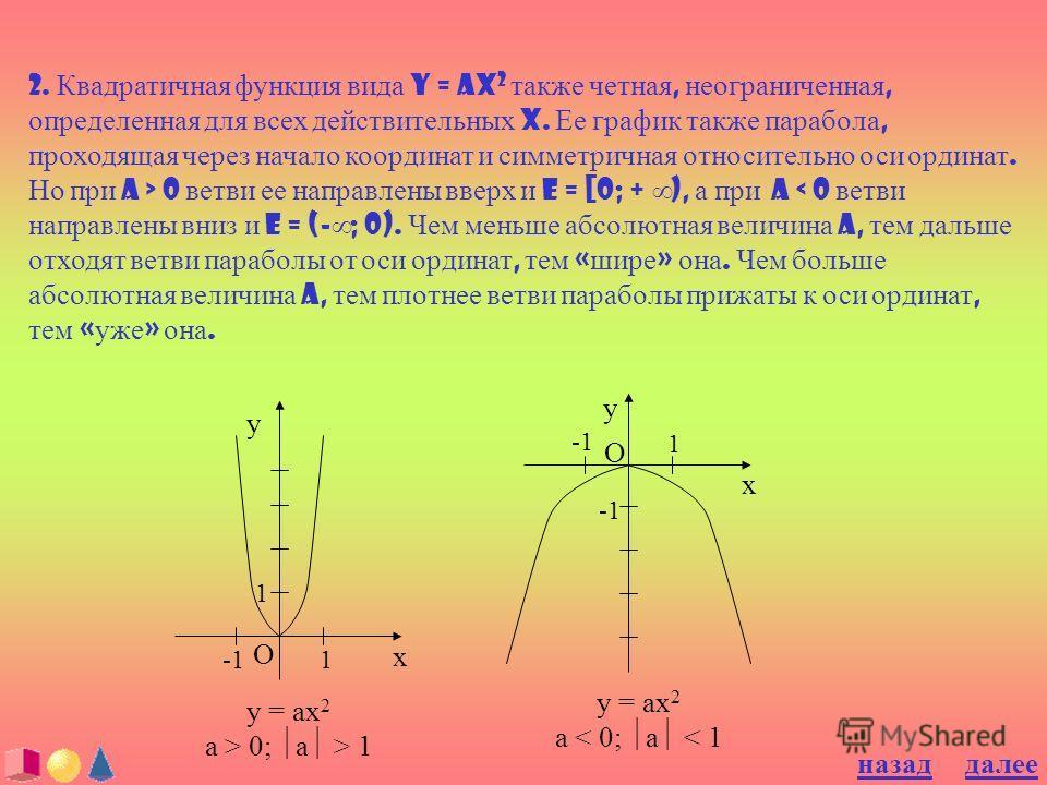 2. Квадратичная функция вида y = ax 2 также четная, неограниченная, определенная для всех действительных x. Ее график также парабола, проходящая через начало координат и симметричная относительно оси ординат. Но при a > 0 ветви ее направлены вверх и