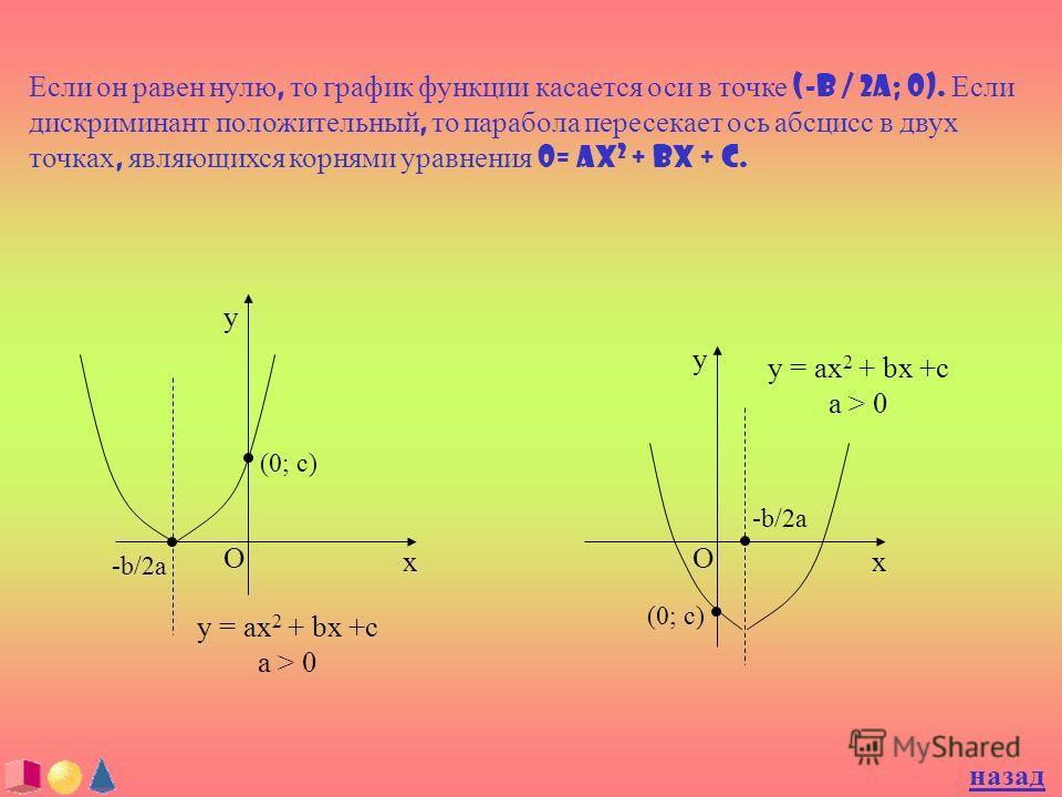 Если он равен нулю, то график функции касается оси в точке (-b / 2a; 0). Если дискриминант положительный, то парабола пересекает ось абсцисс в двух точках, являющихся корнями уравнения 0= ax 2 + bx + c. O y x -b/2a (0; c) y = ax 2 + bx +c a > 0 O y x