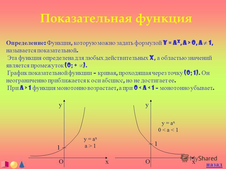 Показательная функция Определение : Функция, которую можно задать формулой y = a x, a > 0, a 1, называется показательной. Эта функция определена для любых действительных x, а областью значений является промежуток (0; + ). График показательной функции