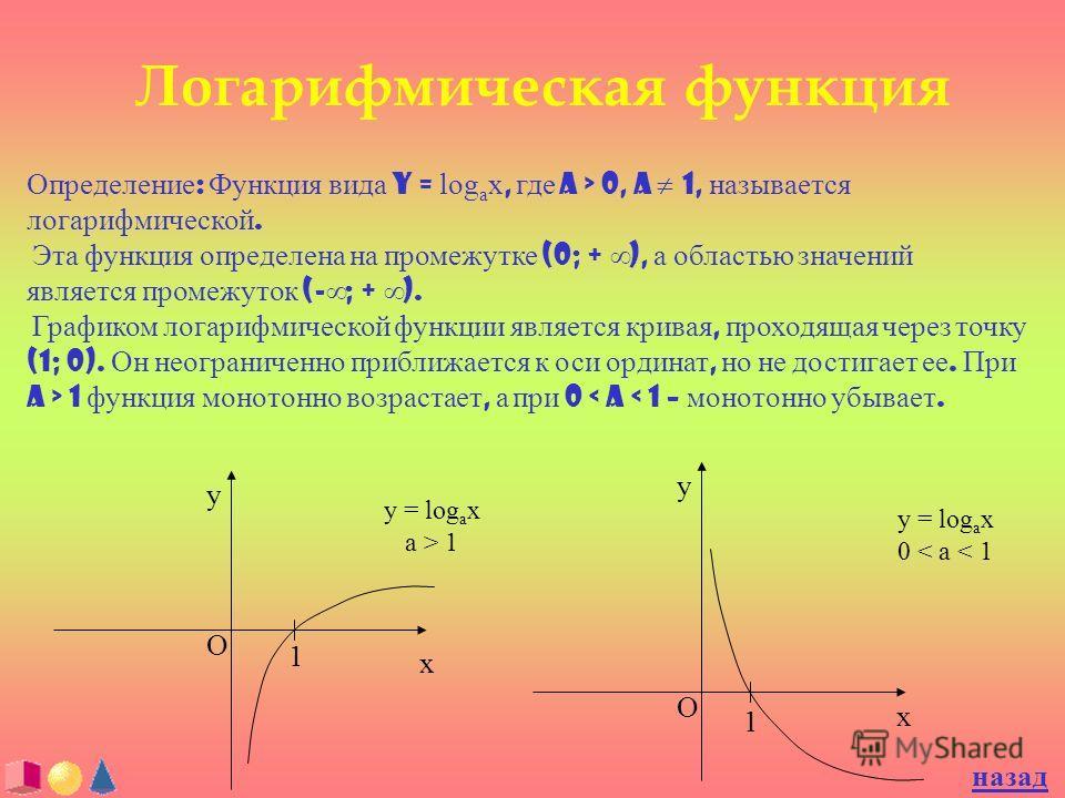 Логарифмическая функция Определение : Функция вида y = log a x, где a > 0, a 1, называется логарифмической. Эта функция определена на промежутке (0; + ), а областью значений является промежуток (- ; + ). Графиком логарифмической функции является крив