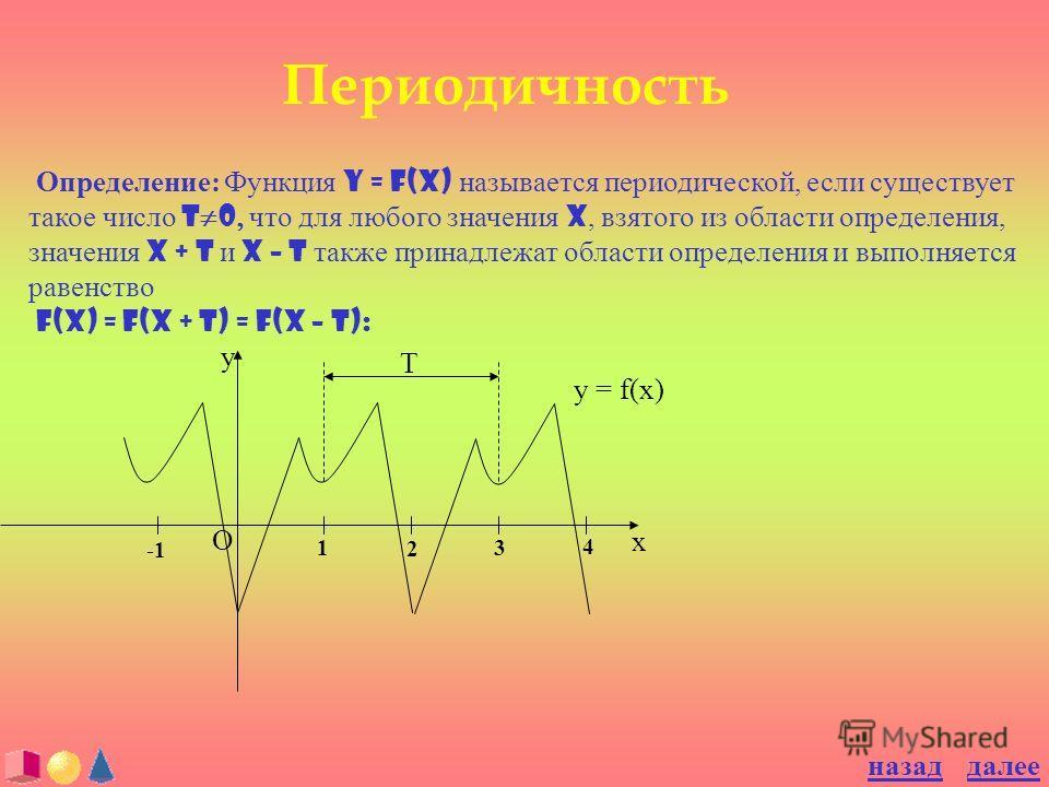 Периодичность Определение: Функция y = f(x) называется периодической, если существует такое число T 0 что для любого значения x, взятого из области определения, значения x + T и x – T также принадлежат области определения и выполняется равенство f(x)