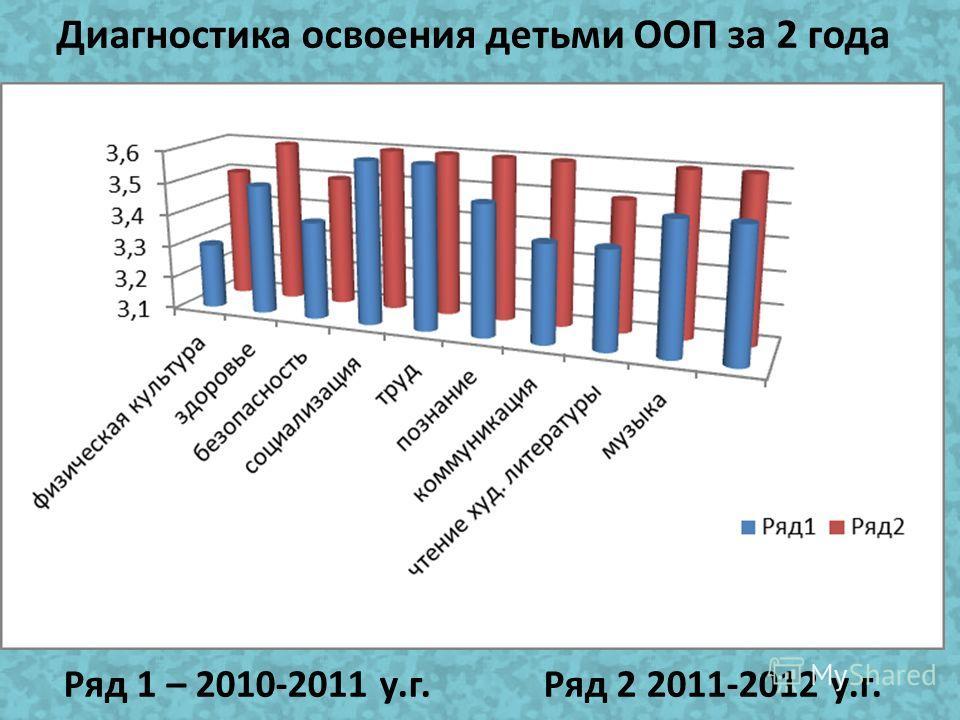 Результаты диагностических исследований за 2 года Рис. 1. Гистограмма результатов диагностики за 2010-2011 год Рис. 2. Гистограмма результатов диагностики за 2011-2012 год