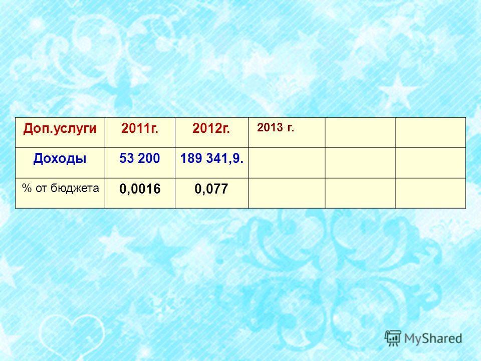 Доп.услуги2011г.2012г. 2013 г. Доходы53 200189 341,9. % от бюджета 0,00160,077