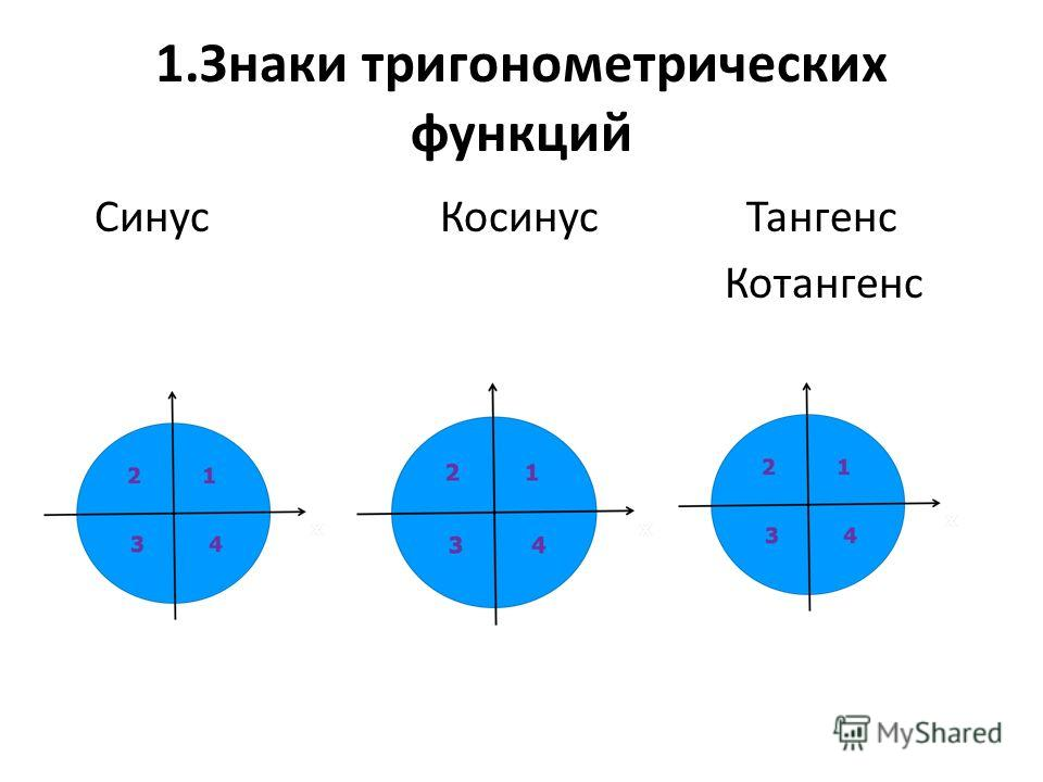1.Знаки тригонометрических функций Синус Косинус Тангенс Котангенс
