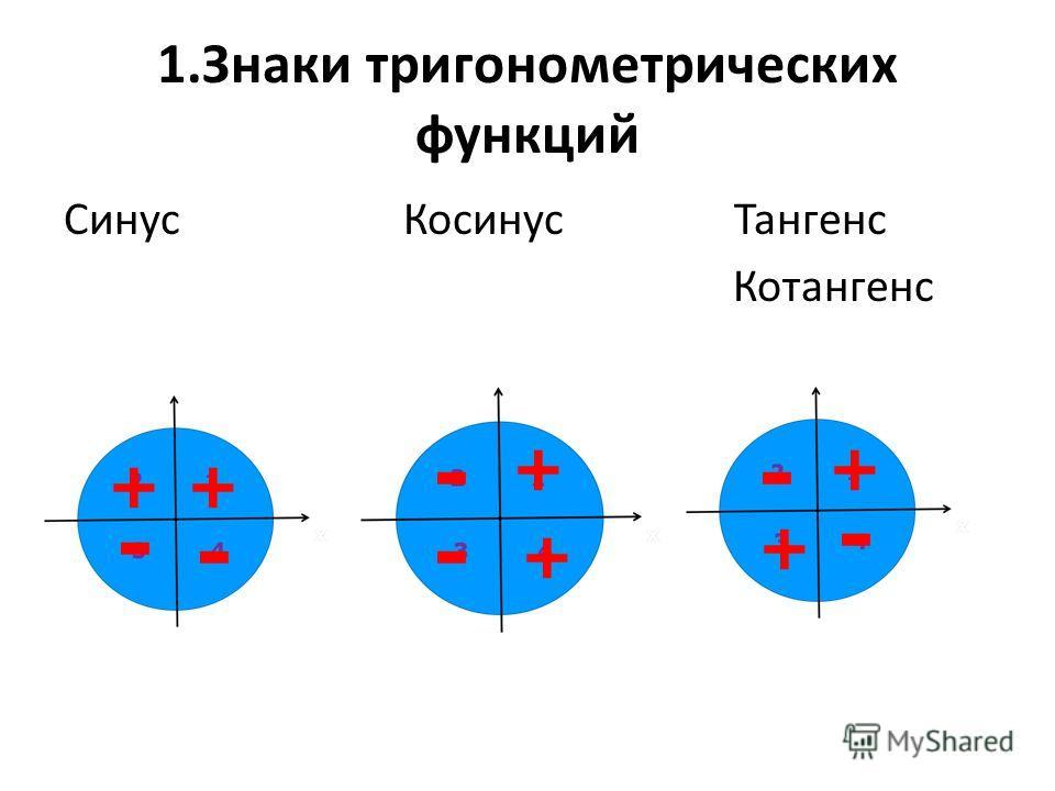 1.Знаки тригонометрических функций Синус Косинус Тангенс Котангенс ++ + + + + - - - - - -