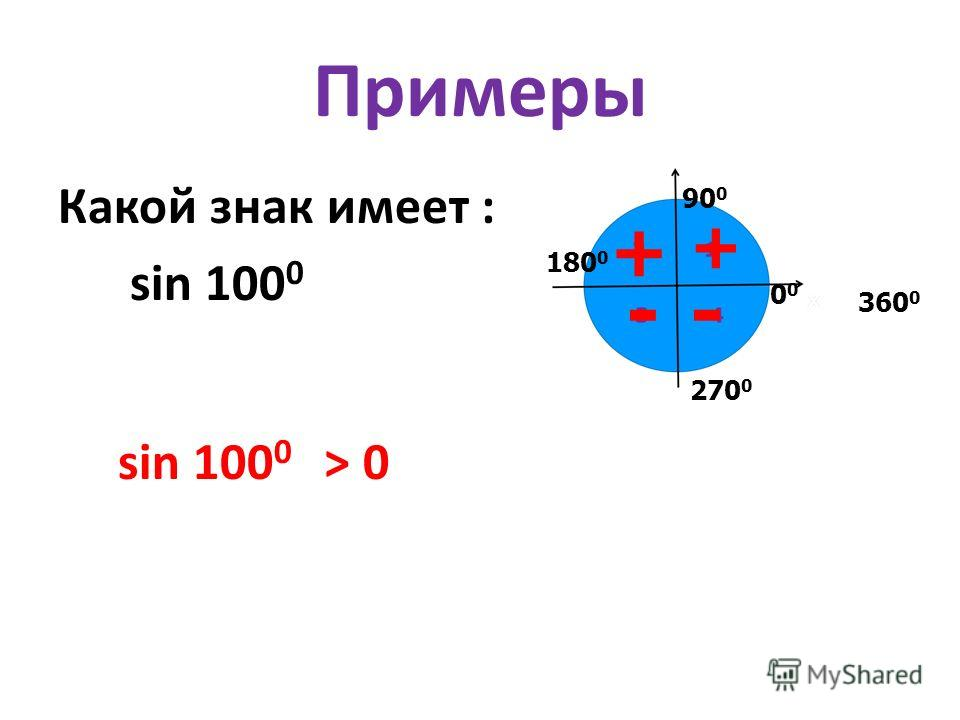 Примеры Какой знак имеет : sin 100 0 sin 100 0 > 0 0 90 0 180 0 270 0 360 0 + + --