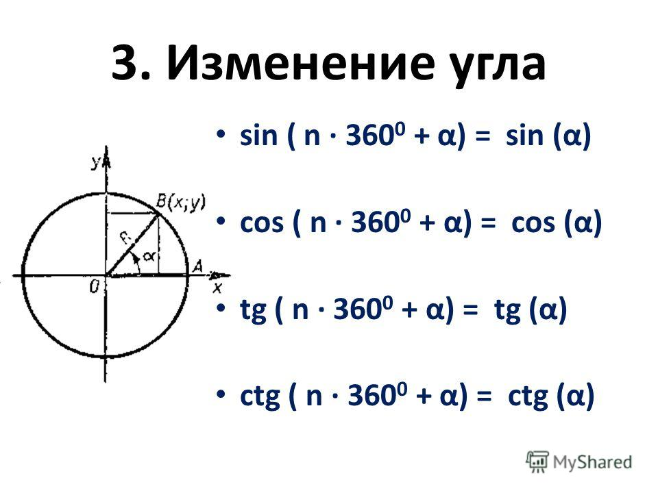 3. Изменение угла sin ( n · 360 0 + α) = sin (α) cos ( n · 360 0 + α) = cos (α) tg ( n · 360 0 + α) = tg (α) ctg ( n · 360 0 + α) = ctg (α)
