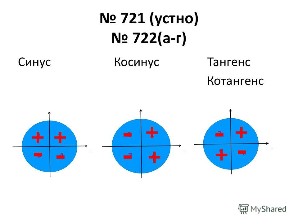 721 (устно) 722(а-г) Синус Косинус Тангенс Котангенс ++ + + + + - - - - - -