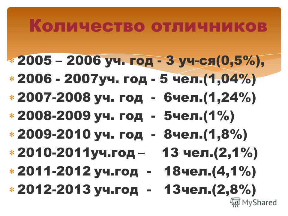 2005 – 2006 уч. год - 3 уч-ся(0,5%), 2006 - 2007уч. год - 5 чел.(1,04%) 2007-2008 уч. год - 6чел.(1,24%) 2008-2009 уч. год - 5чел.(1%) 2009-2010 уч. год - 8чел.(1,8%) 2010-2011уч.год – 13 чел.(2,1%) 2011-2012 уч.год - 18чел.(4,1%) 2012-2013 уч.год -