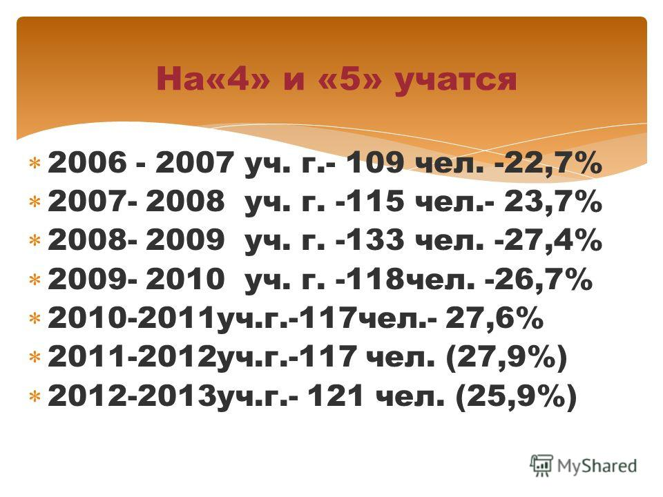 2006 - 2007 уч. г.- 109 чел. -22,7% 2007- 2008 уч. г. -115 чел.- 23,7% 2008- 2009 уч. г. -133 чел. -27,4% 2009- 2010 уч. г. -118чел. -26,7% 2010-2011уч.г.-117чел.- 27,6% 2011-2012уч.г.-117 чел. (27,9%) 2012-2013уч.г.- 121 чел. (25,9%) На«4» и «5» уча