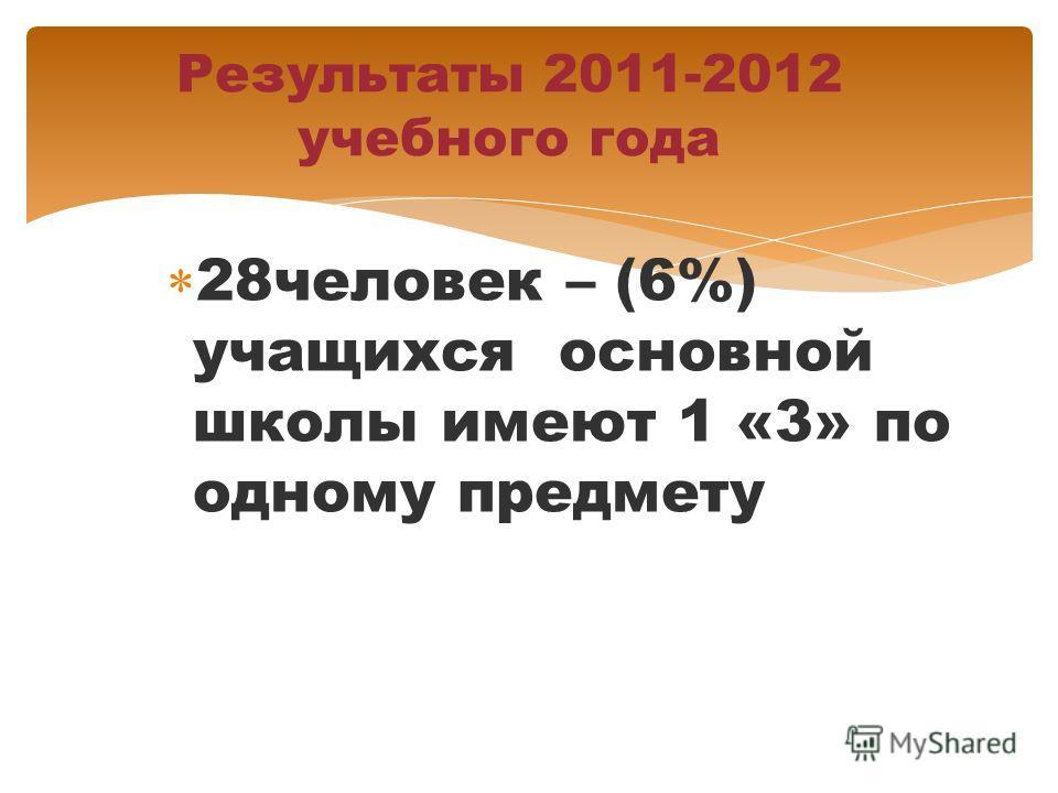 28человек – (6%) учащихся основной школы имеют 1 «3» по одному предмету Результаты 2011-2012 учебного года