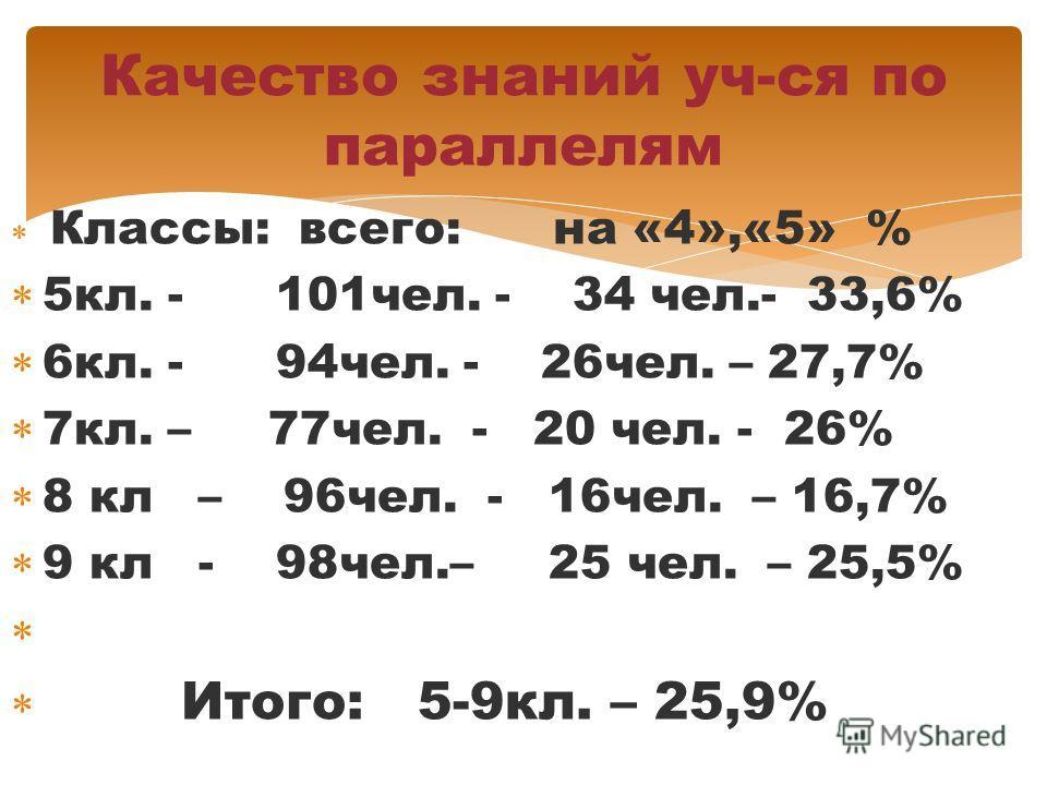 Классы: всего: на «4»,«5» % 5кл. - 101чел. - 34 чел.- 33,6% 6кл. - 94чел. - 26чел. – 27,7% 7кл. – 77чел. - 20 чел. - 26% 8 кл – 96чел. - 16чел. – 16,7% 9 кл - 98чел.– 25 чел. – 25,5% Итого: 5-9кл. – 25,9% Качество знаний уч-ся по параллелям