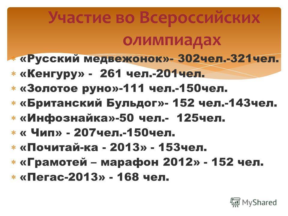 «Русский медвежонок»- 302чел.-321чел. «Кенгуру» - 261 чел.-201чел. «Золотое руно»-111 чел.-150чел. «Британский Бульдог»- 152 чел.-143чел. «Инфознайка»-50 чел.- 125чел. « Чип» - 207чел.-150чел. «Почитай-ка - 2013» - 153чел. «Грамотей – марафон 2012» -
