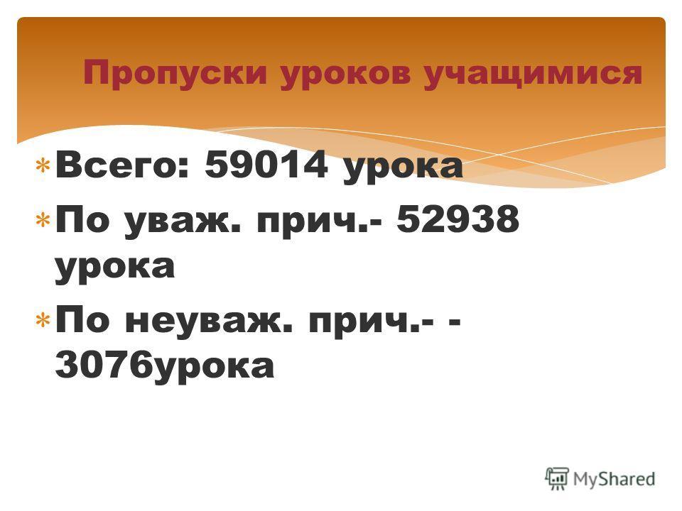 Всего: 59014 урока По уваж. прич.- 52938 урока По неуваж. прич.- - 3076урока Пропуски уроков учащимися