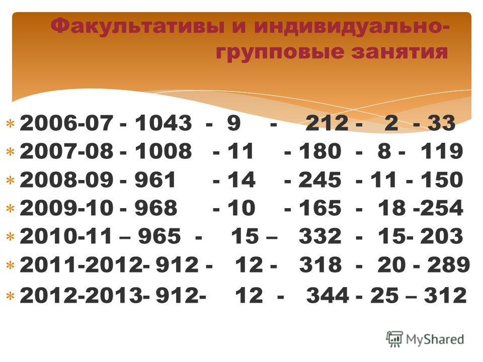 2006-07 - 1043 - 9 - 212 - 2 - 33 2007-08 - 1008 - 11 - 180 - 8 - 119 2008-09 - 961 - 14 - 245 - 11 - 150 2009-10 - 968 - 10 - 165 - 18 -254 2010-11 – 965 - 15 – 332 - 15- 203 2011-2012- 912 - 12 - 318 - 20 - 289 2012-2013- 912- 12 - 344 - 25 – 312 Ф