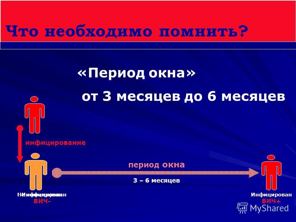 Что необходимо помнить? «Период окна» от 3 месяцев до 6 месяцев период окна 3 – 6 месяцев инфицирование Инфицирован ВИЧ- Инфицирован ВИЧ+ Не инфицирован