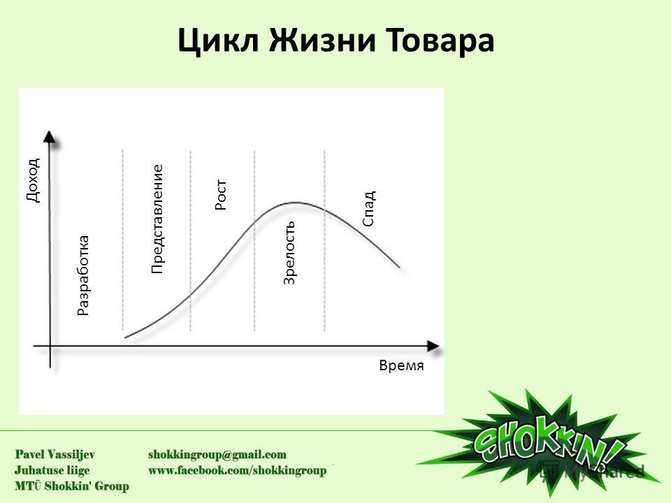 Цикл Жизни Товара Доход Разработка Спад Зрелость Рост Представление Время