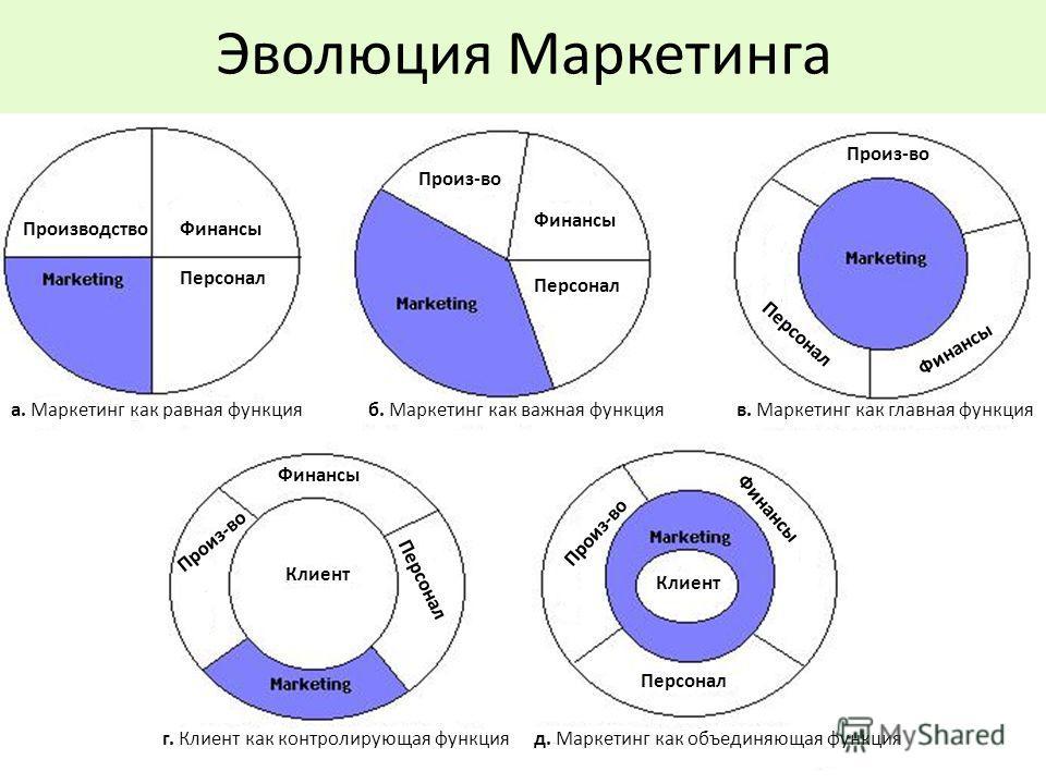 Эволюция Маркетинга Персонал ФинансыПроизводство Персонал Финансы Произ-во Клиент а. Маркетинг как равная функцияб. Маркетинг как важная функцияв. Маркетинг как главная функция г. Клиент как контролирующая функцияд. Маркетинг как объединяющая функция