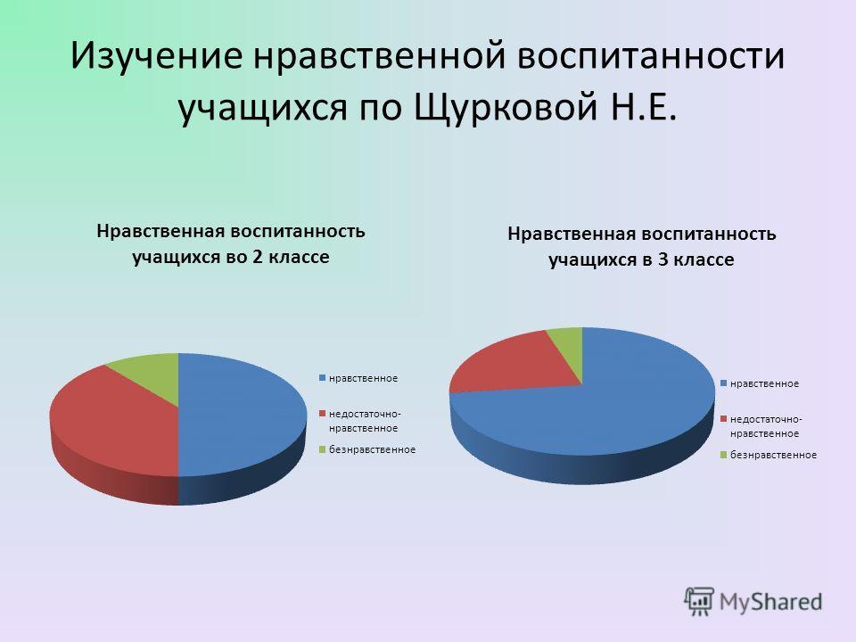 Изучение нравственной воспитанности учащихся по Щурковой Н.Е.