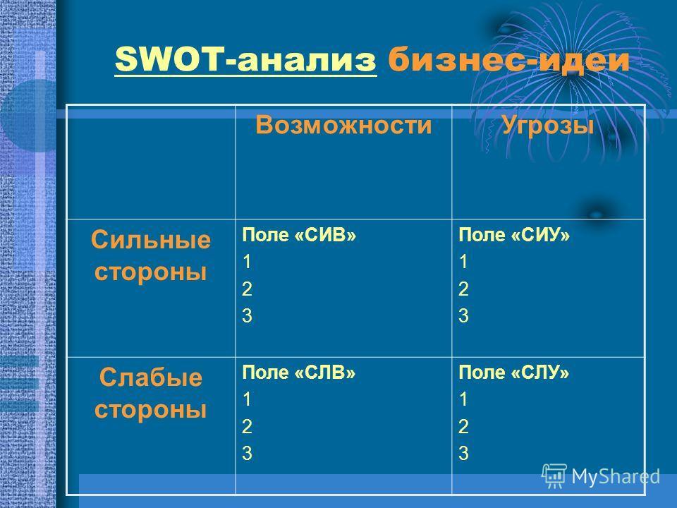 SWOT-анализ бизнес-идеи ВозможностиУгрозы Сильные стороны Поле «СИВ» 1 2 3 Поле «СИУ» 1 2 3 Слабые стороны Поле «СЛВ» 1 2 3 Поле «СЛУ» 1 2 3