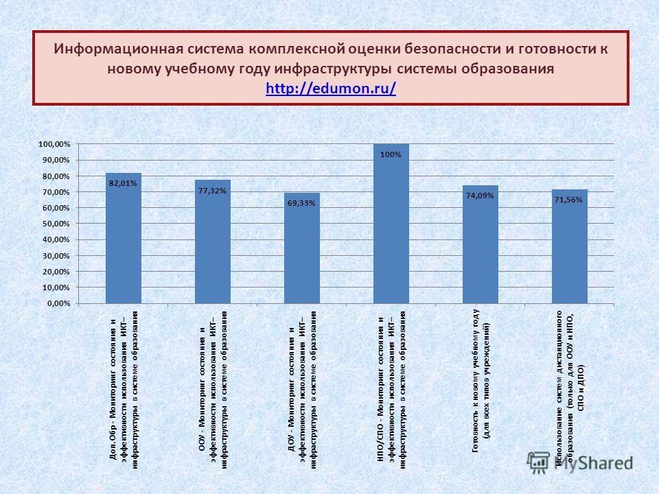 Информационная система комплексной оценки безопасности и готовности к новому учебному году инфраструктуры системы образования http://edumon.ru/ http://edumon.ru/