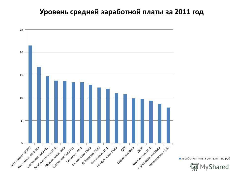 Уровень средней заработной платы за 2011 год