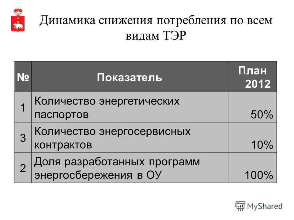 Динамика снижения потребления по всем видам ТЭР Показатель План 2012 1 Количество энергетических паспортов50% 3 Количество энергосервисных контрактов10% 2 Доля разработанных программ энергосбережения в ОУ100%
