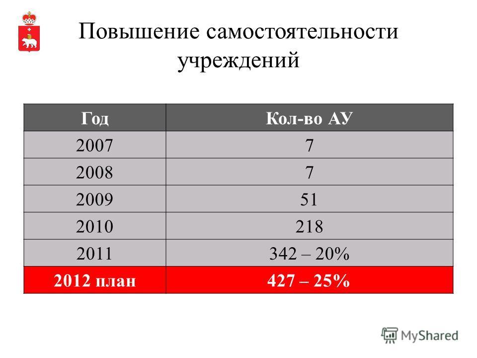 Повышение самостоятельности учреждений ГодКол-во АУ 20077 20087 200951 2010218 2011342 – 20% 2012 план427 – 25%