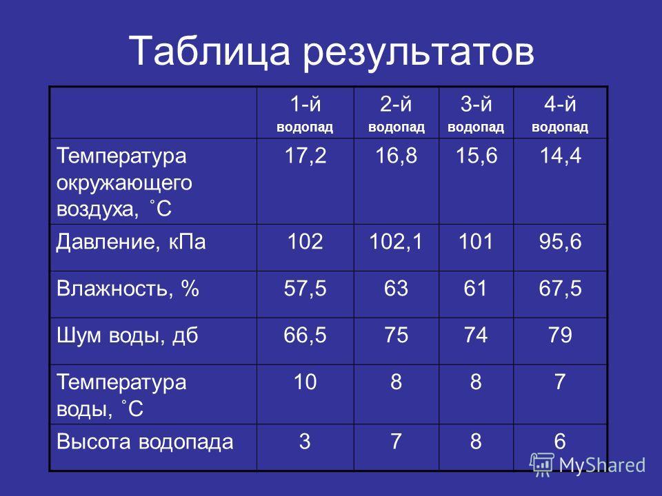 Таблица результатов 1-й водопад 2-й водопад 3-й водопад 4-й водопад Температура окружающего воздуха, ˚С 17,216,815,614,4 Давление, кПа102102,110195,6 Влажность, %57,5636167,5 Шум воды, дб66,5757479 Температура воды, ˚С 10887 Высота водопада3786