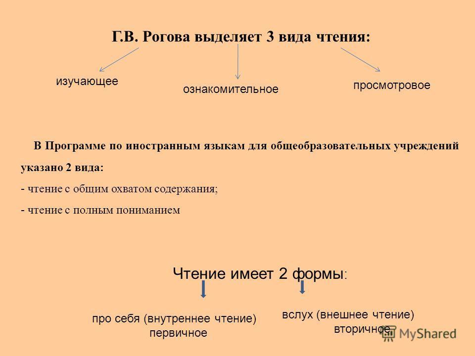 Г.В. Рогова выделяет 3 вида чтения: изучающее В Программе по иностранным языкам для общеобразовательных учреждений указано 2 вида: - чтение с общим охватом содержания; - чтение с полным пониманием Чтение имеет 2 формы : ознакомительное просмотровое в