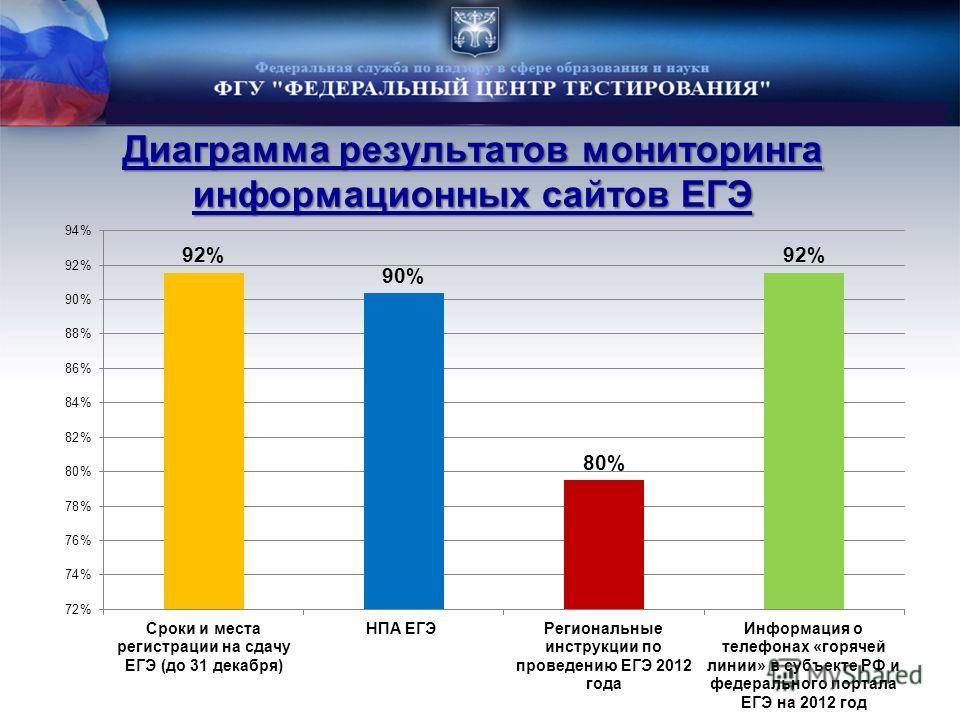 Диаграмма результатов мониторинга информационных сайтов ЕГЭ