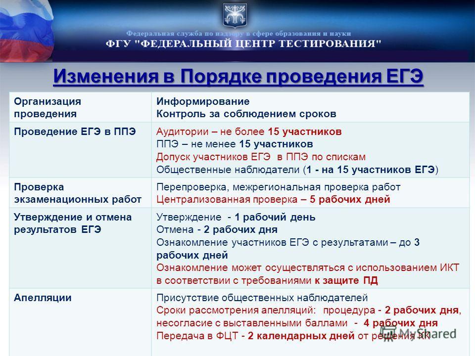 Изменения в Порядке проведения ЕГЭ Организация проведения Информирование Контроль за соблюдением сроков Проведение ЕГЭ в ППЭАудитории – не более 15 участников ППЭ – не менее 15 участников Допуск участников ЕГЭ в ППЭ по спискам Общественные наблюдател