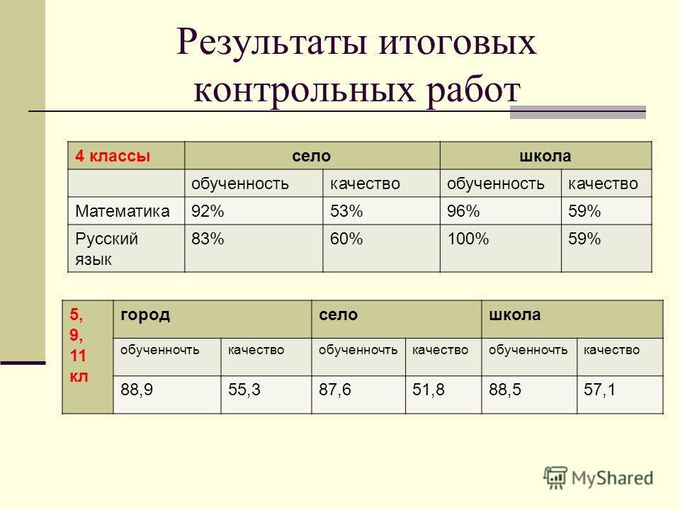 Результаты итоговых контрольных работ 4 классыселошкола обученностькачествообученностькачество Математика92%53%96%59% Русский язык 83%60%100%59% 5, 9, 11 кл городселошкола обученночтькачествообученночтькачествообученночтькачество 88,955,387,651,888,5