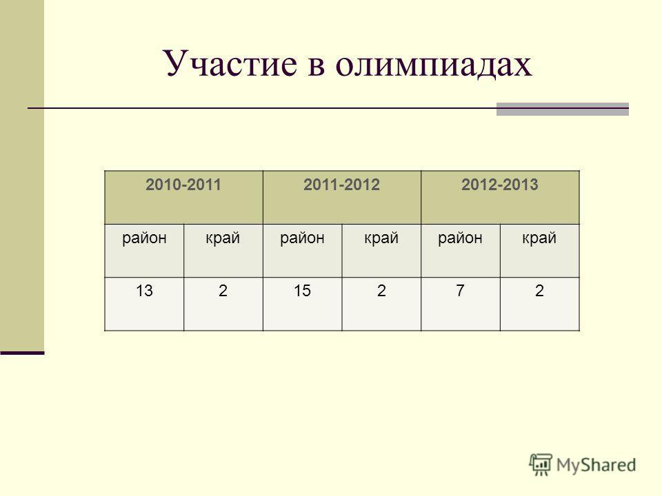 Участие в олимпиадах 2010-20112011-20122012-2013 районкрайрайонкрайрайонкрай 13215272