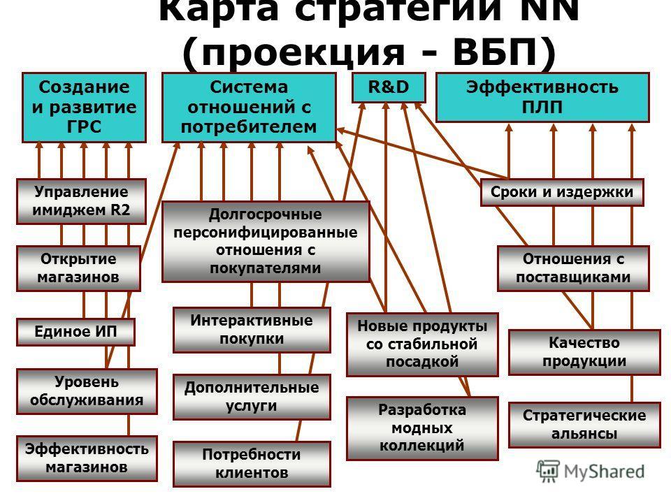 Карта стратегии NN (проекция - ВБП) Создание и развитие ГРС Управление имиджем R2 Единое ИП Система отношений с потребителем Эффективность ПЛП R&D Уровень обслуживания Открытие магазинов Долгосрочные персонифицированные отношения с покупателями Эффек