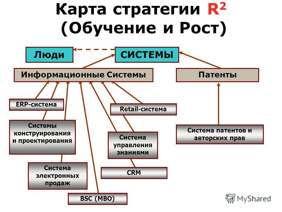 Карта стратегии R 2 (Обучение и Рост) ERP-система Система управления знаниями Информационные Системы BSC (MBO) Системы конструирования и проектирования Система патентов и авторских прав Система электронных продаж CRM Retail-система Патенты СИСТЕМЫЛюд