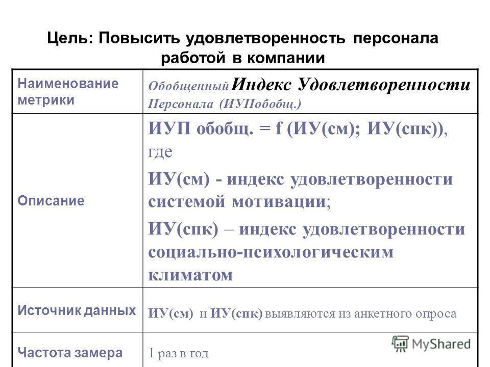 Цель: Повысить удовлетворенность персонала работой в компании Наименование метрики Обобщенный Индекс Удовлетворенности Персонала (ИУПобобщ.) Описание ИУП обобщ. = f (ИУ(см); ИУ(спк)), где ИУ(см) - индекс удовлетворенности системой мотивации; ИУ(спк)