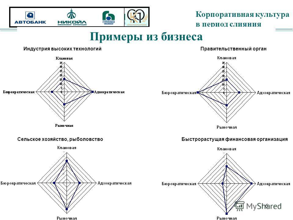 Корпоративная культура в период слияния 6 Примеры из бизнеса Индустрия высоких технологийПравительственный орган Сельское хозяйство, рыболовствоБыстрорастущая финансовая организация