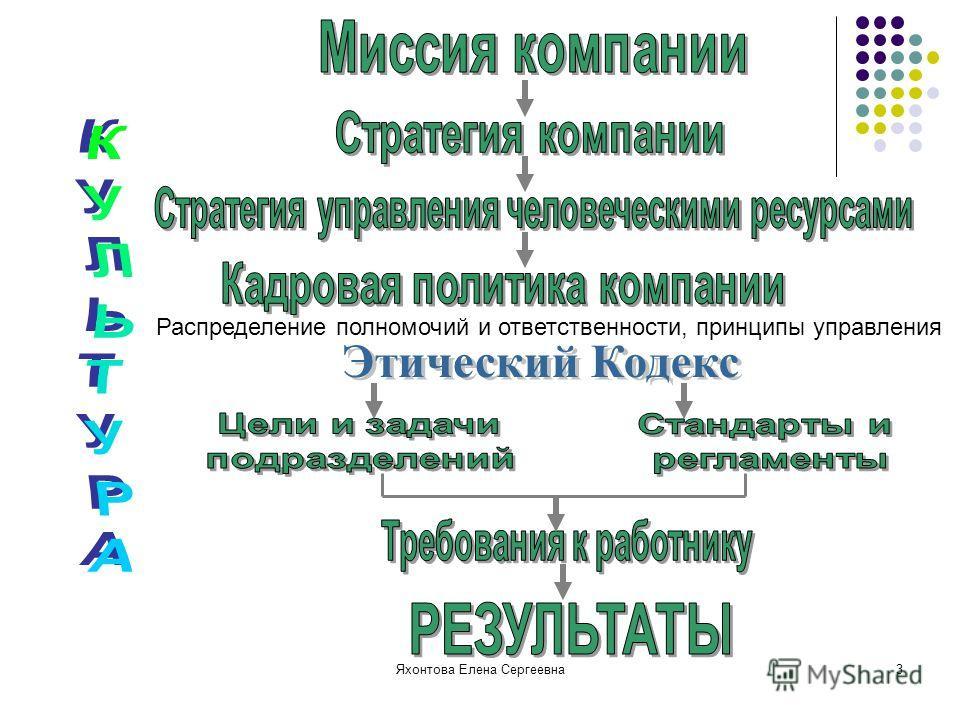 Яхонтова Елена Сергеевна3 Распределение полномочий и ответственности, принципы управления