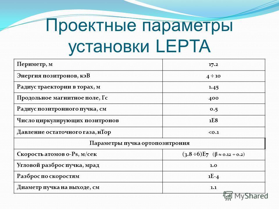 Проектные параметры установки LEPTA Периметр, м17.2 Энергия позитронов, кэВ 4 10 Радиус траектории в торах, м1.45 Продольное магнитное поле, Гс400 Радиус позитронного пучка, см0.5 Число циркулирующих позитронов1E8 Давление остаточного газа, нТор
