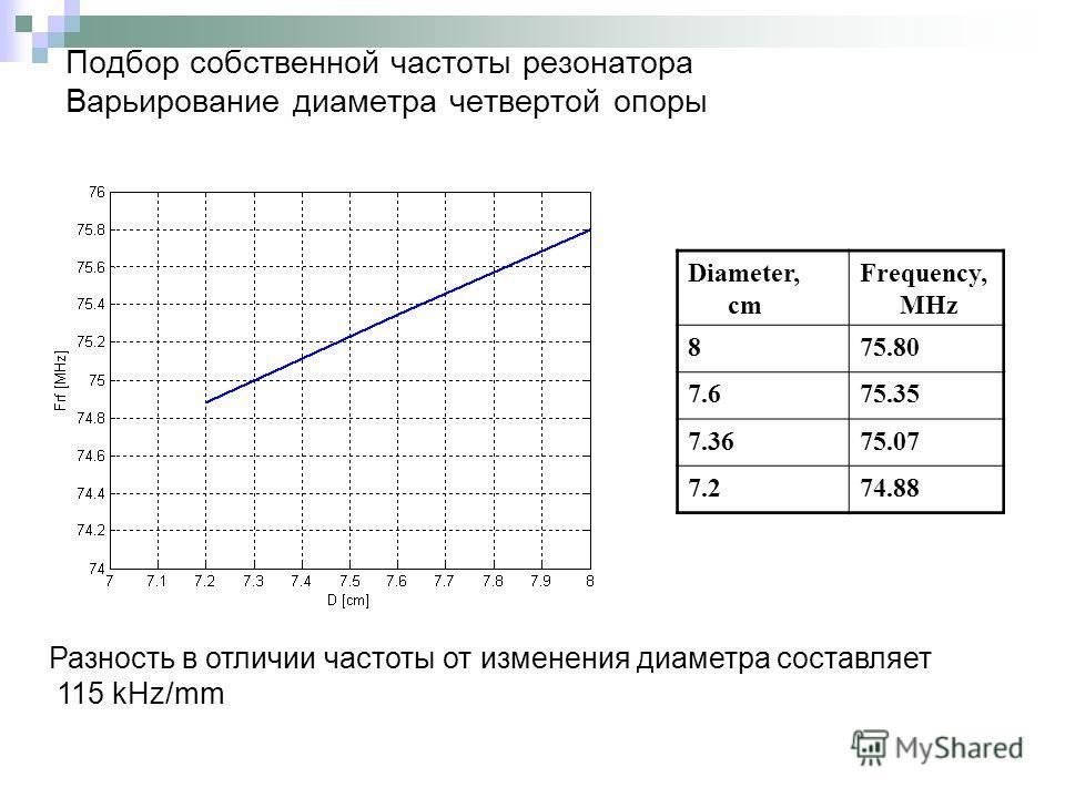 Подбор собственной частоты резонатора Варьирование диаметра четвертой опоры Diameter, cm Frequency, MHz 875.80 7.675.35 7.3675.07 7.274.88 Разность в отличии частоты от изменения диаметра составляет 115 kHz/mm