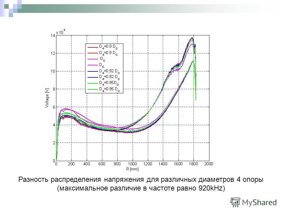 Разность распределения напряжения для различных диаметров 4 опоры (максимальное различие в частоте равно 920kHz)